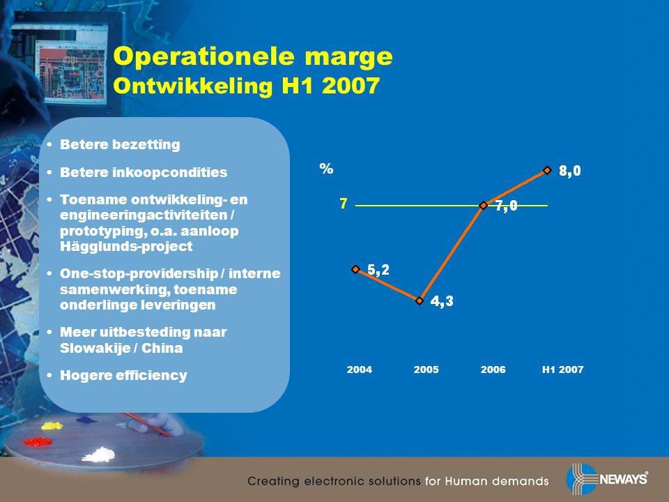 Operationele marge Ontwikkeling H1 2007 200420052006H1 2007 % •Betere bezetting •Betere inkoopcondities •Toename ontwikkeling- en engineeringactiviteiten / prototyping, o.a.