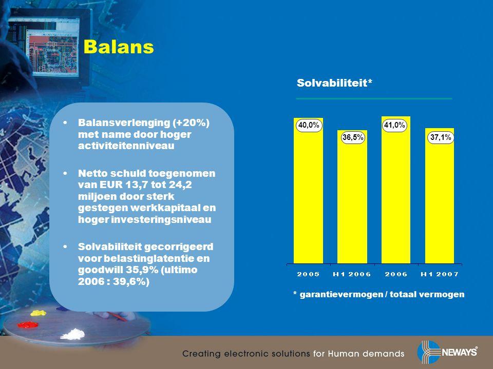 Balans •Balansverlenging (+20%) met name door hoger activiteitenniveau •Netto schuld toegenomen van EUR 13,7 tot 24,2 miljoen door sterk gestegen werkkapitaal en hoger investeringsniveau •Solvabiliteit gecorrigeerd voor belastinglatentie en goodwill 35,9% (ultimo 2006 : 39,6%) Solvabiliteit* 36,5% 41,0% 37,1% * garantievermogen / totaal vermogen 40,0%