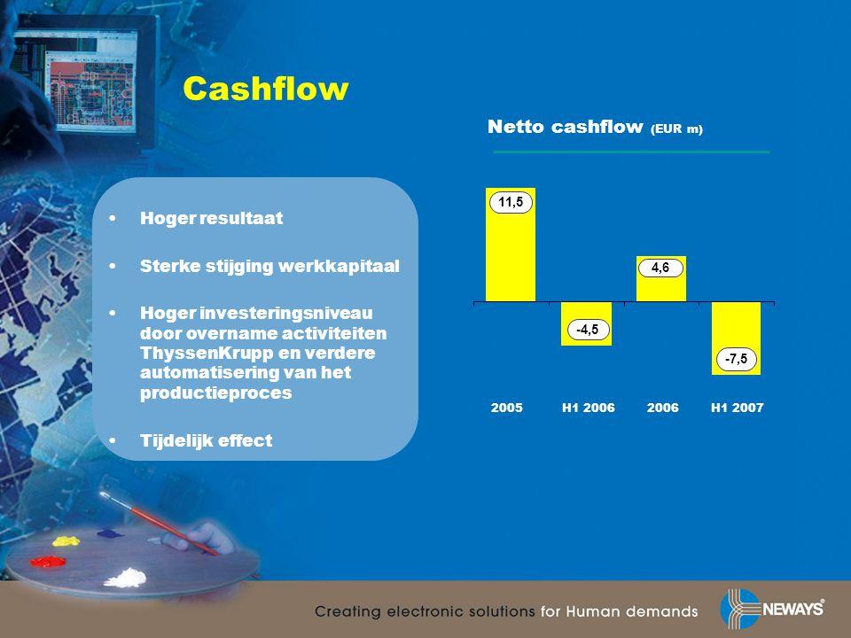 Cashflow Netto cashflow (EUR m) •Hoger resultaat •Sterke stijging werkkapitaal •Hoger investeringsniveau door overname activiteiten ThyssenKrupp en verdere automatisering van het productieproces •Tijdelijk effect -4,5 4,6 -7,5 H1 20062006H1 20072005 11,5