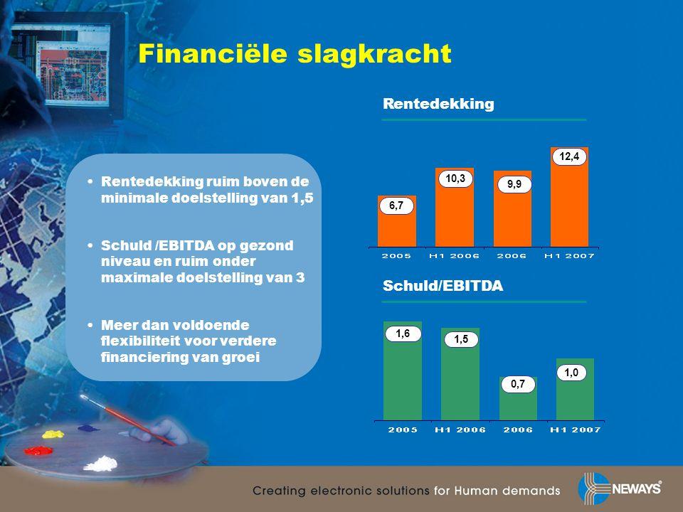 Financiële slagkracht •Rentedekking ruim boven de minimale doelstelling van 1,5 •Schuld /EBITDA op gezond niveau en ruim onder maximale doelstelling van 3 •Meer dan voldoende flexibiliteit voor verdere financiering van groei Rentedekking Schuld/EBITDA 10,3 9,9 12,4 1,5 0,7 1,0 6,7 1,6