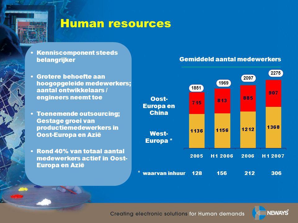 Human resources Gemiddeld aantal medewerkers Oost- Europa en China West- Europa * •Kenniscomponent steeds belangrijker •Grotere behoefte aan hoogopgel