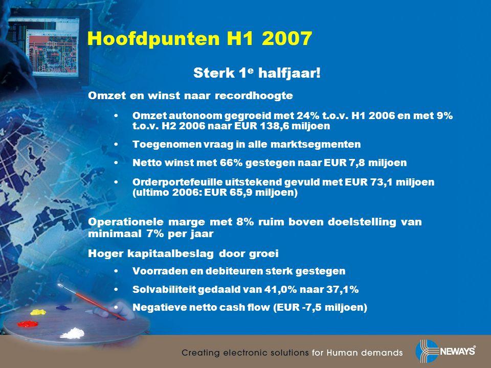 Hoofdpunten H1 2007 Omzet en winst naar recordhoogte •Omzet autonoom gegroeid met 24% t.o.v. H1 2006 en met 9% t.o.v. H2 2006 naar EUR 138,6 miljoen •