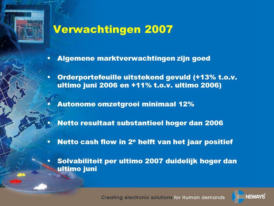 Verwachtingen 2007 •Algemene marktverwachtingen zijn goed •Orderportefeuille uitstekend gevuld (+13% t.o.v. ultimo juni 2006 en +11% t.o.v. ultimo 200