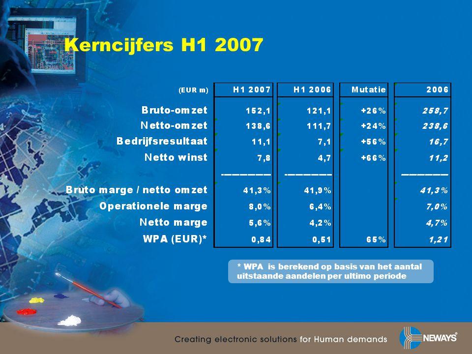 Kerncijfers H1 2007 * WPA is berekend op basis van het aantal uitstaande aandelen per ultimo periode