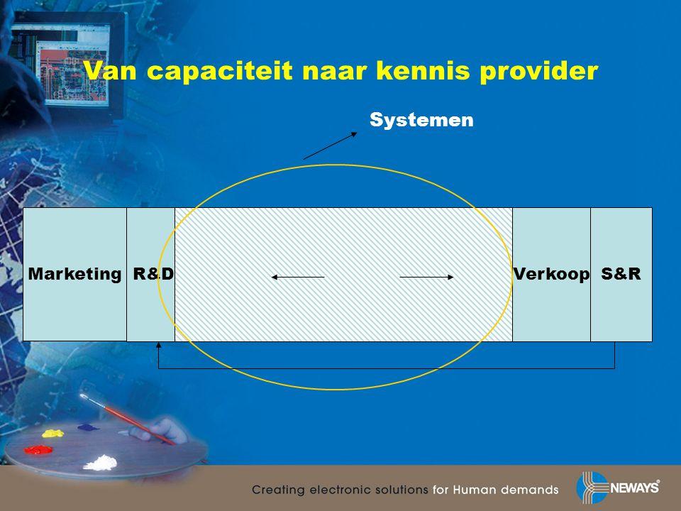 Marketing R&DVerkoopS&R Systemen Van capaciteit naar kennis provider