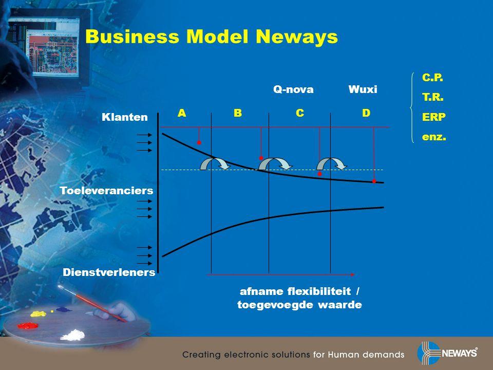 ABCD Dienstverleners Toeleveranciers Klanten C.P. T.R. ERP enz. afname flexibiliteit / toegevoegde waarde Q-novaWuxi Business Model Neways.