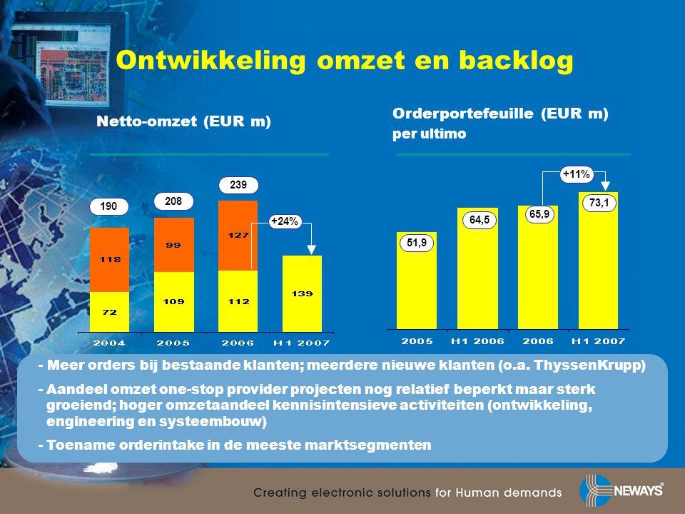 Ontwikkeling omzet en backlog +24% +11% Netto-omzet (EUR m) Orderportefeuille (EUR m) per ultimo 65,9 64,5 239 208 73,1 - Meer orders bij bestaande kl