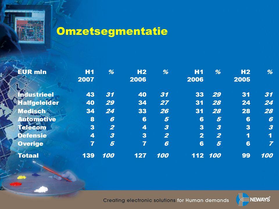 Omzetsegmentatie EUR mlnH1% H2%H1%H2% 2007200620062005 Industrieel4331403133293131 Halfgeleider4029342731282424 Medisch3424332631282828 Automotive8665