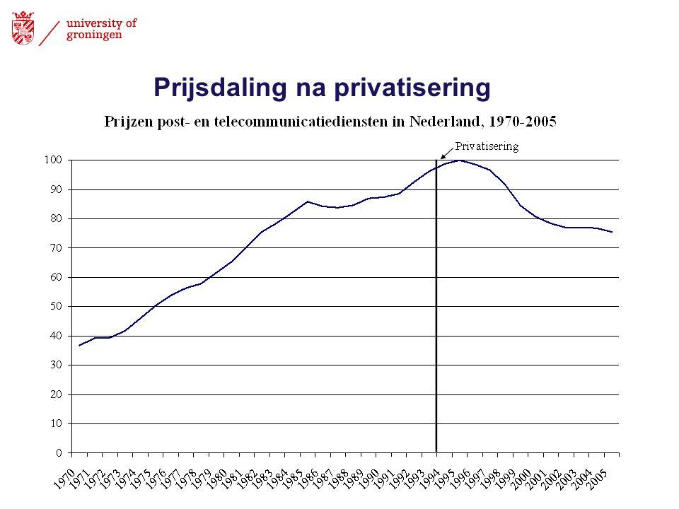 Prijsdaling na privatisering