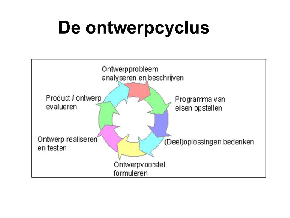 De ontwerpcyclus