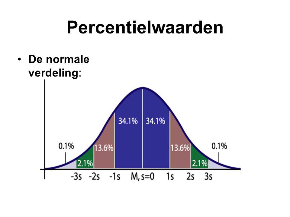 Percentielwaarden •De normale verdeling:
