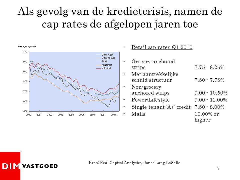 7 Als gevolg van de kredietcrisis, namen de cap rates de afgelopen jaren toe Bron: Real Capital Analytics, Jones Lang LaSalle •Retail cap rates Q1 2010 •Grocery anchored strips 7.75 - 8.25% •Met aantrekkelijke schuld structuur7.50 - 7.75% •Non-grocery anchored strips9.00 - 10.50% •Power/Lifestyle9.00 - 11.00% •Single tenant 'A+' credit7.50 - 8.00% •Malls10.00% or higher