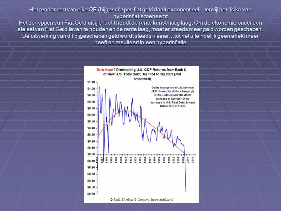 Het rendement van elke QE (bijgeschapen fiat geld daalt exponentieel…terwijl het risiko van hyperinflatie toeneemt Het scheppen van Fiat Geld uit ijle lucht houdt de rente kunstmatig laag.