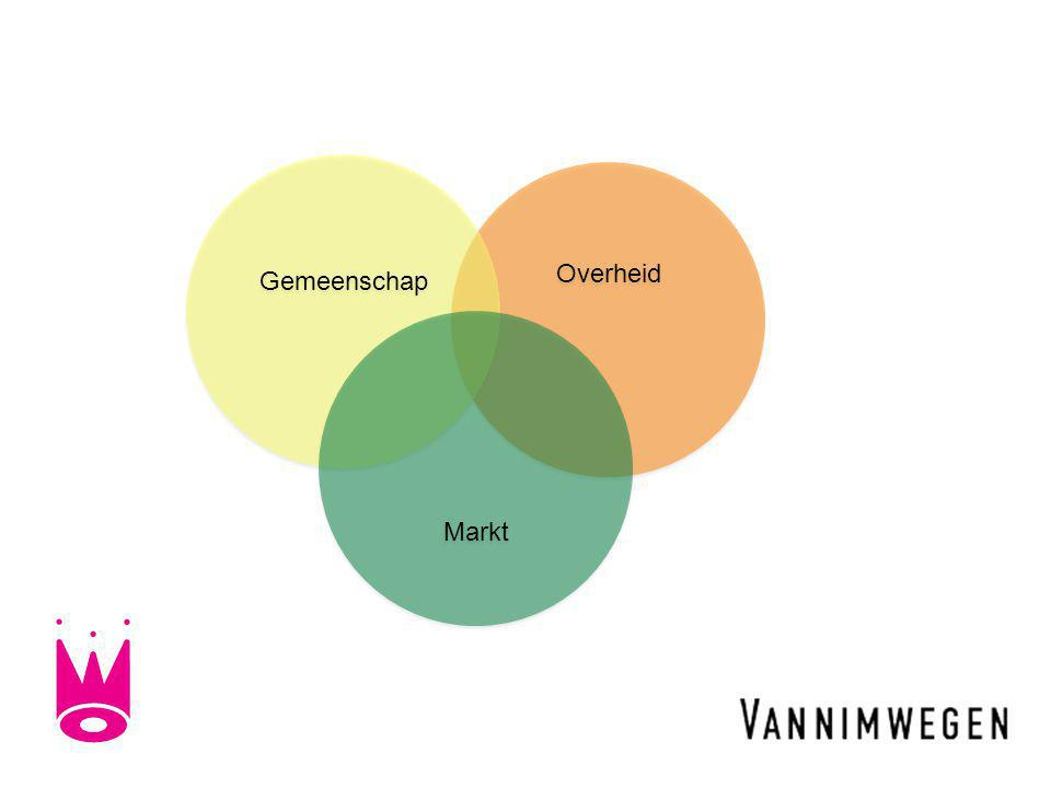 Overheid Gemeenschap Markt