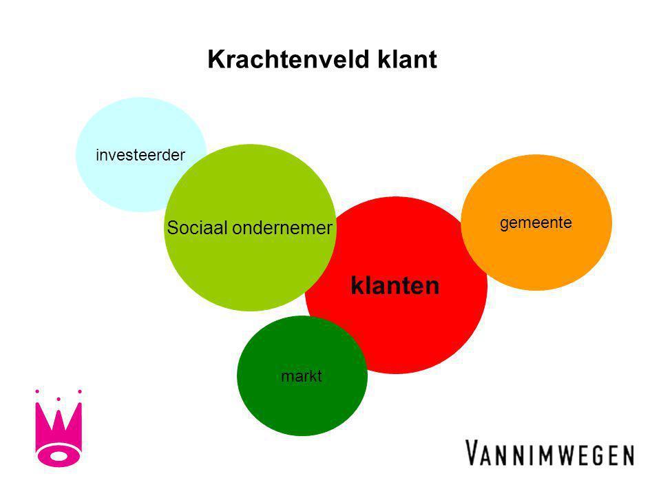 Krachtenveld klant investeerder klanten Sociaal ondernemer gemeente markt