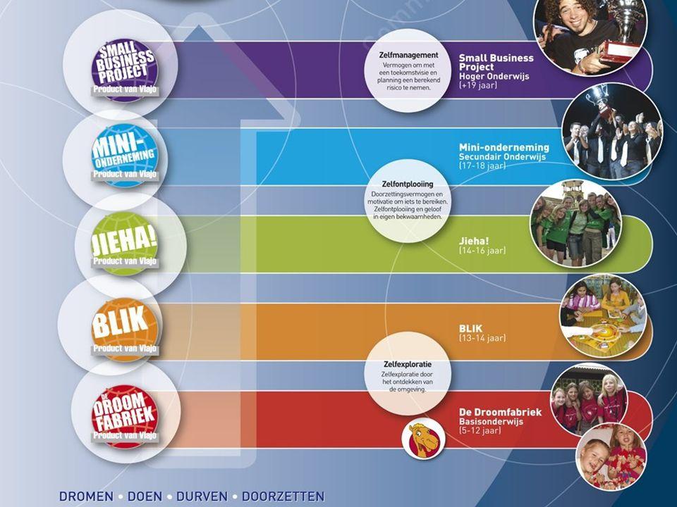 Vlaamse Jonge Ondernemingen… ready to take off! 4D pedagogisch plan