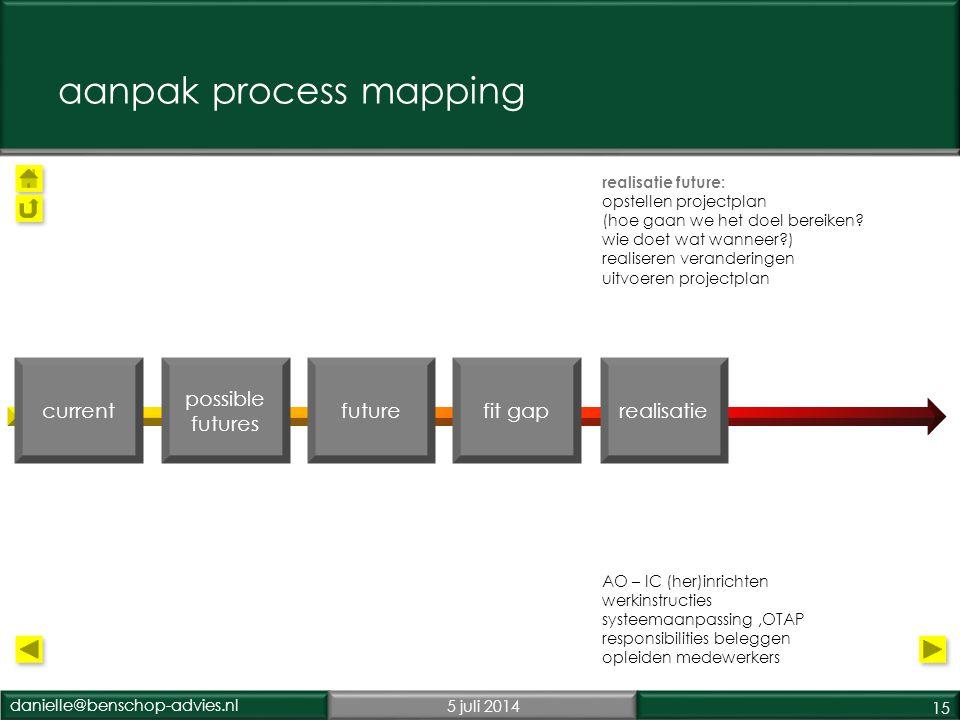 danielle@benschop-advies.nl5 juli 2014 15 realisatie future: opstellen projectplan (hoe gaan we het doel bereiken.