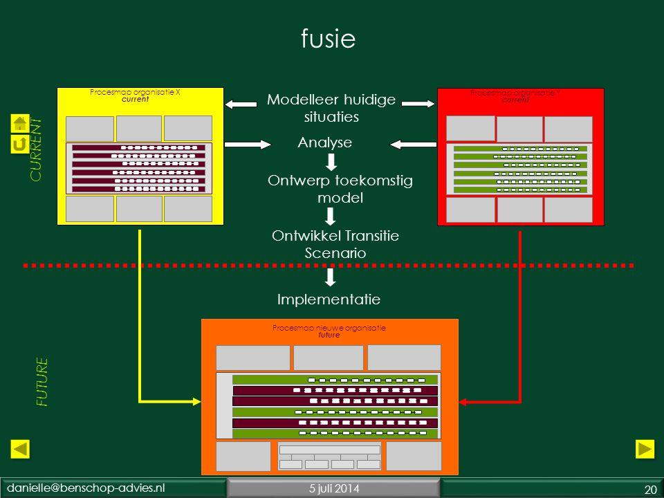danielle@benschop-advies.nl5 juli 2014 20 Analyse Modelleer huidige situaties Procesmap organisatie Y current Procesmap organisatie X current Ontwikkel Transitie Scenario Ontwerp toekomstig model CURRENT FUTURE Implementatie fusie