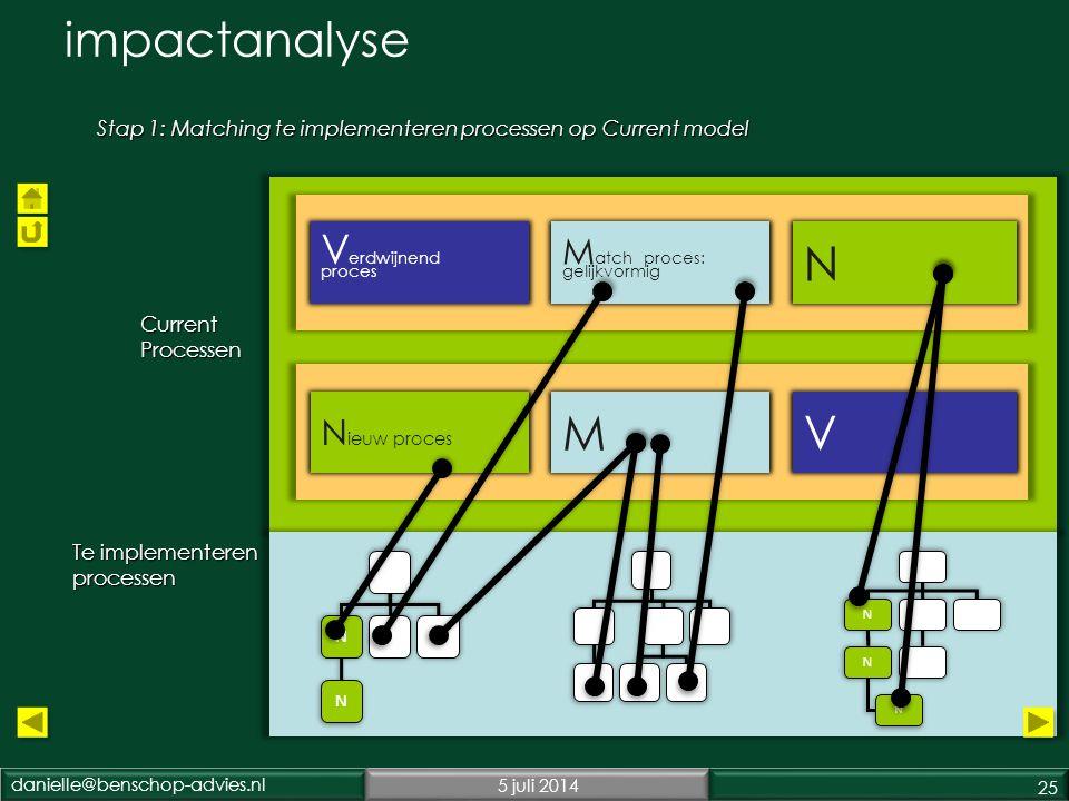danielle@benschop-advies.nl5 juli 2014 25 impactanalyse Stap 1: Matching te implementeren processen op Current model V erdwijnend proces N N ieuw proces VM Current Processen Te implementeren processen M atch proces: gelijkvormig