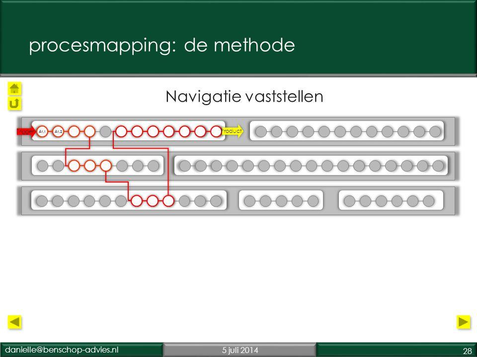 danielle@benschop-advies.nl5 juli 2014 28 Primair proces 1 Primair proces 2 Secundair proces Navigatie vaststellen Trigger Product procesmapping: de methode