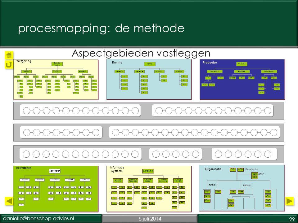 danielle@benschop-advies.nl5 juli 2014 29 Primair proces 1 Primair proces 2 Secundair proces Informatie Systeem Activiteiten Organisatie Wetgeving Kennis Producten Aspectgebieden vastleggen Kennis Aspect AAspect BAspect DAspect C A.1 A.2 A.3 A.4 B.1 B.2 B.3 B.4 B.5 C.1 C.2 D.1 D.2 D.3 Producten Informatie (I)SubsidiesMonumenten I.1 I.2 I.1.a1I.1.a2 BeschAfwAanvrArchObject A.1 A.2 A.3 A.1 A.2 ` REGIO 2 STAF FIN MDW ADMVAL VER DIR MGRDIR VER ADM OND SCR SOS Dienstleiding DIRADR REGIO 1 Systeem X 1.Accounts Payable 2.Accounts Receivable 3.