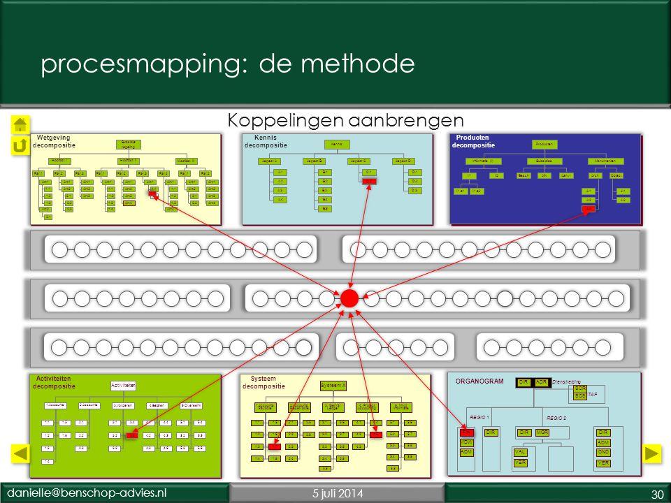 danielle@benschop-advies.nl5 juli 2014 30 Koppelingen aanbrengen procesmapping: de methode