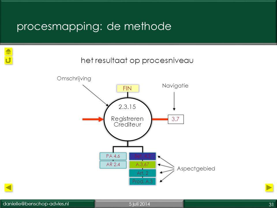 danielle@benschop-advies.nl5 juli 2014 31 2.3.15 Registreren Crediteur FIN PA 4.6 AR 2.4 Bet.