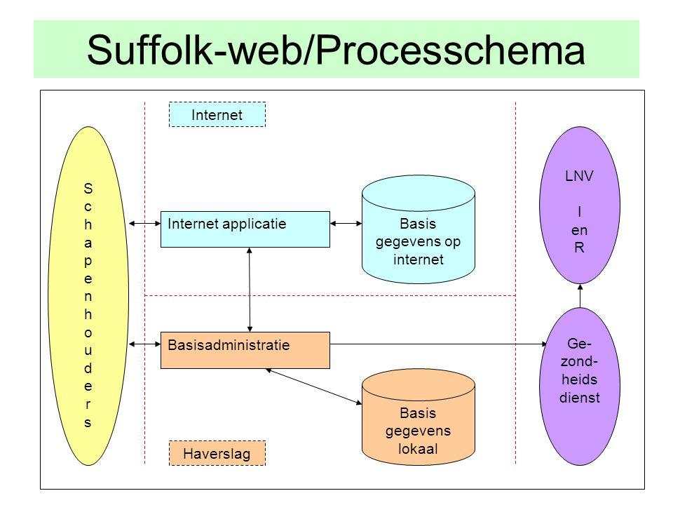 Suffolk-web/Processchema Basis gegevens op internet SchapenhoudersSchapenhouders Internet applicatie Basisadministratie Basis gegevens lokaal Internet Haverslag Ge- zond- heids dienst LNV I en R
