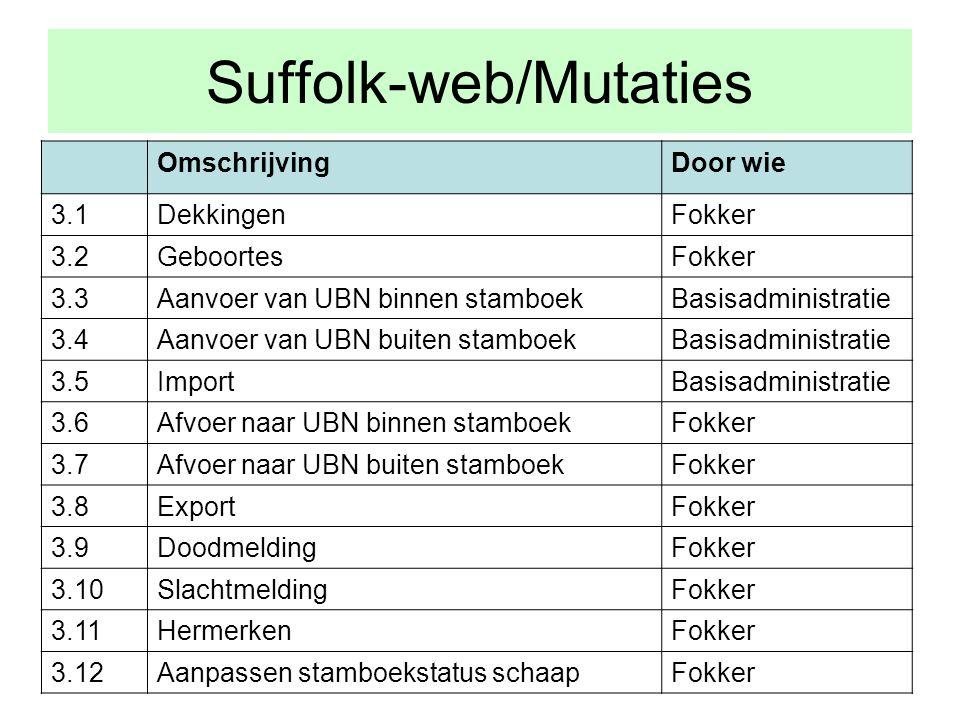 Suffolk-web/Mutaties OmschrijvingDoor wie 3.1DekkingenFokker 3.2GeboortesFokker 3.3Aanvoer van UBN binnen stamboekBasisadministratie 3.4Aanvoer van UBN buiten stamboekBasisadministratie 3.5ImportBasisadministratie 3.6Afvoer naar UBN binnen stamboekFokker 3.7Afvoer naar UBN buiten stamboekFokker 3.8ExportFokker 3.9DoodmeldingFokker 3.10SlachtmeldingFokker 3.11HermerkenFokker 3.12Aanpassen stamboekstatus schaapFokker