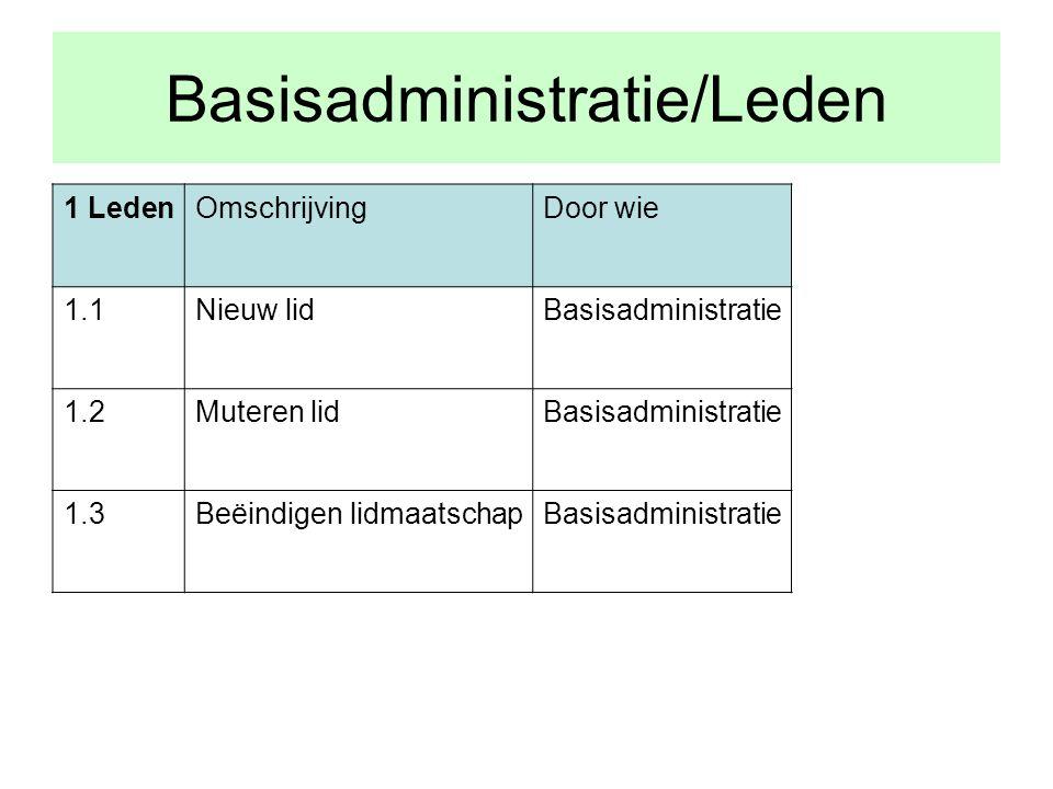 Basisadministratie/Leden 1 LedenOmschrijvingDoor wie 1.1Nieuw lidBasisadministratie 1.2Muteren lidBasisadministratie 1.3Beëindigen lidmaatschapBasisadministratie