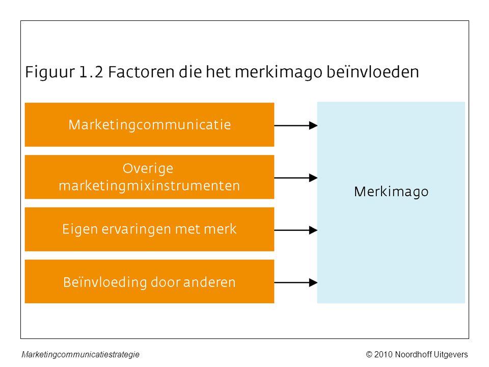 © 2010 Noordhoff UitgeversMarketingcommunicatiestrategie © 2010 Noordhoff Uitgevers bv, Groningen/Houten Communicatie Handboek 39