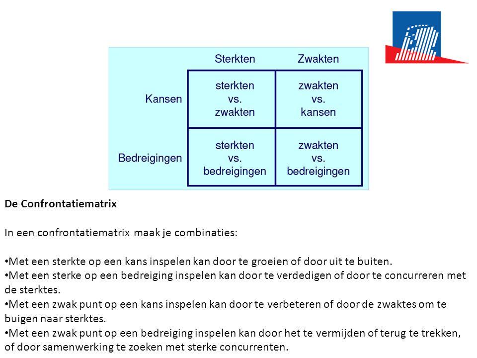 De Confrontatiematrix In een confrontatiematrix maak je combinaties: • Met een sterkte op een kans inspelen kan door te groeien of door uit te buiten.