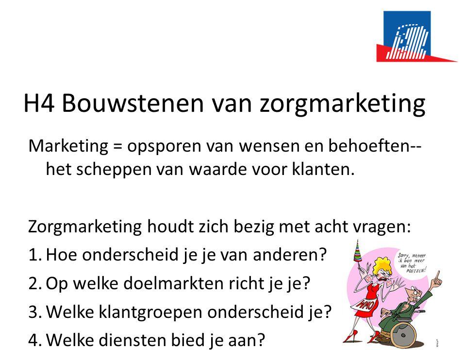 H4 Bouwstenen van zorgmarketing Marketing = opsporen van wensen en behoeften-- het scheppen van waarde voor klanten. Zorgmarketing houdt zich bezig me