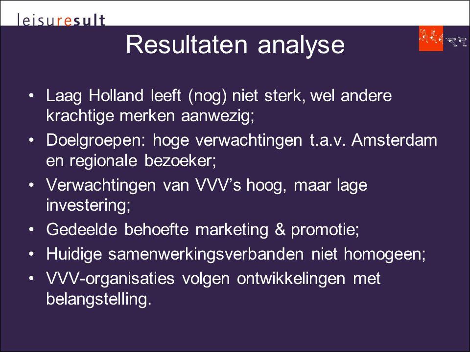 Resultaten analyse •Laag Holland leeft (nog) niet sterk, wel andere krachtige merken aanwezig; •Doelgroepen: hoge verwachtingen t.a.v.