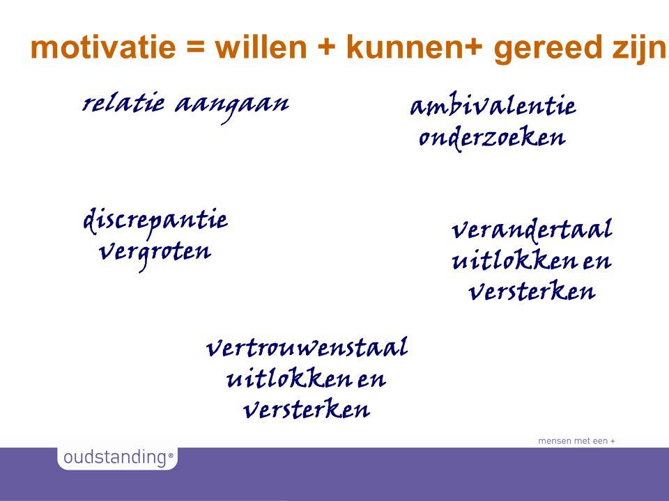 © 2011 SINKSENS|XCHANGE motivatie = willen + kunnen+ gereed zijn discrepantie vergroten verandertaal uitlokken en versterken vertrouwenstaal uitlokken en versterken relatie aangaan ambivalentie onderzoeken