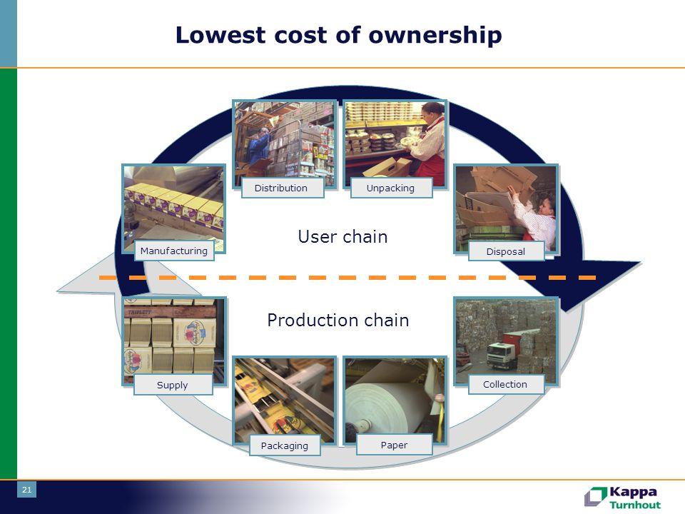 21 Lowest cost of ownership User chain Supply Production chain Packaging DistributionUnpacking Disposal Collection Paper Manufacturing