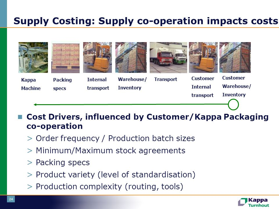24 Supply Costing: Supply co-operation impacts costs Kappa Machine Packing specs Internal transport Warehouse/ Inventory Transport Customer Internal t
