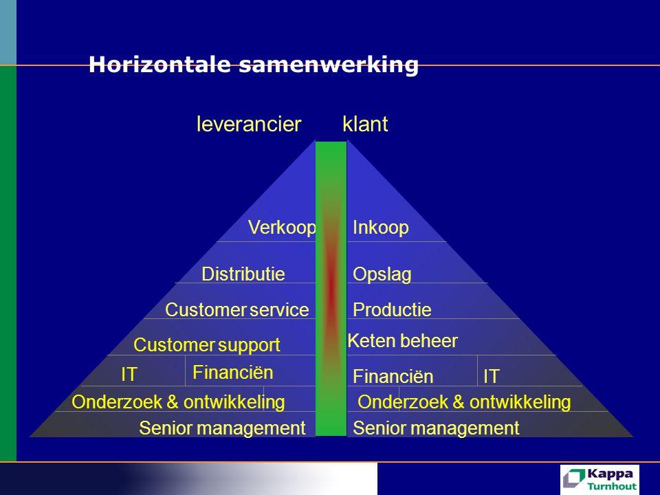 Horizontale samenwerking klant Inkoop Opslag Productie Keten beheer FinanciënIT Senior management leverancier Verkoop Distributie Customer service Senior management Customer support IT Financiën Onderzoek & ontwikkeling