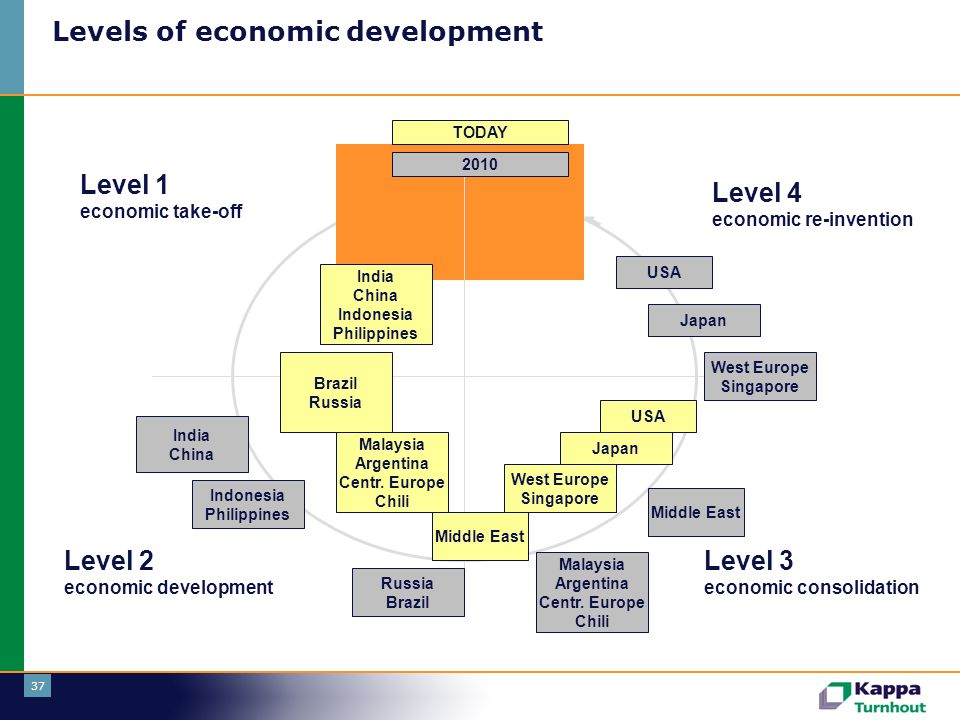 37 Levels of economic development Level 1 economic take-off Level 2 economic development Level 3 economic consolidation Level 4 economic re-invention