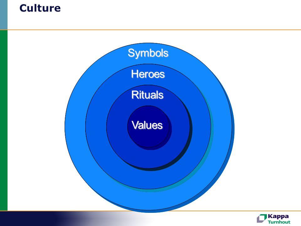 CultureValues Rituals Heroes Symbols