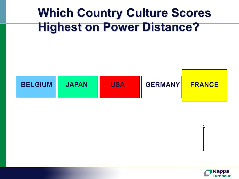 65544035 68 BELGIUMJAPANUSAGERMANYFRANCE Which Country Culture Scores Highest on Power Distance?