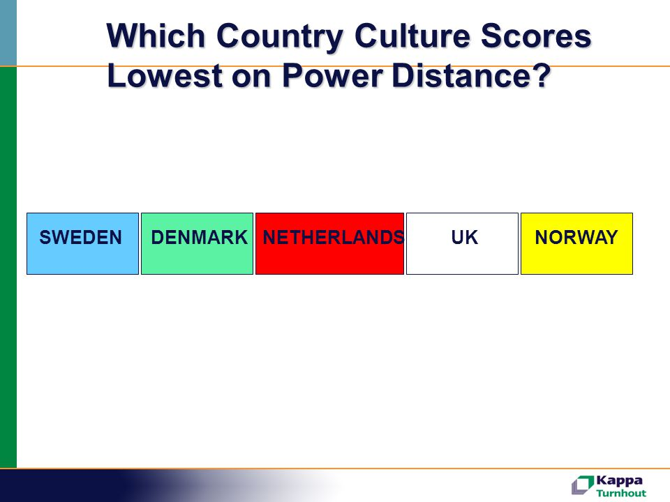 SWEDENDENMARKNETHERLANDSUKNORWAY Which Country Culture Scores Lowest on Power Distance?