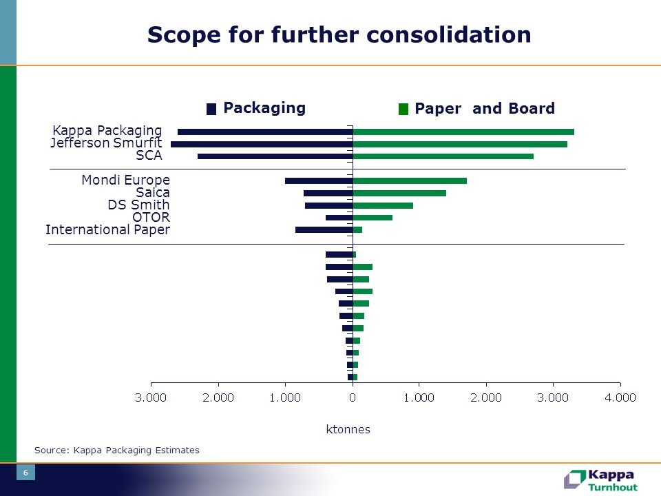 6 Scope for further consolidation Kappa Packaging Jefferson Smurfit SCA Packaging Paper and Board Mondi Europe Saica DS Smith OTOR International Paper