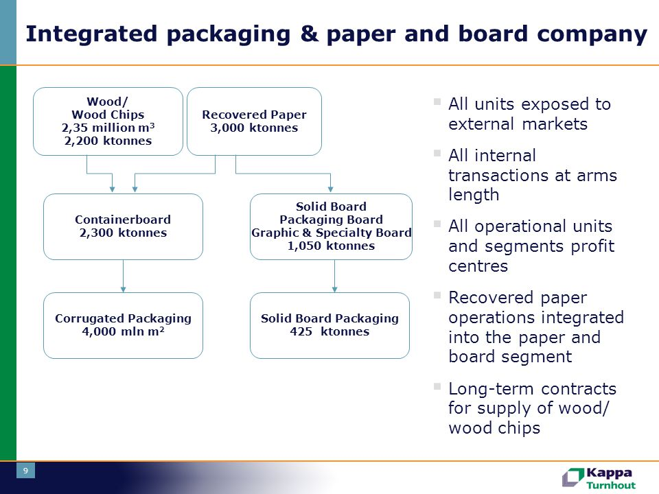 10 Lowest cost of ownership User chain Supply Production chain Packaging DistributionUnpacking Disposal Collection Paper Manufacturing