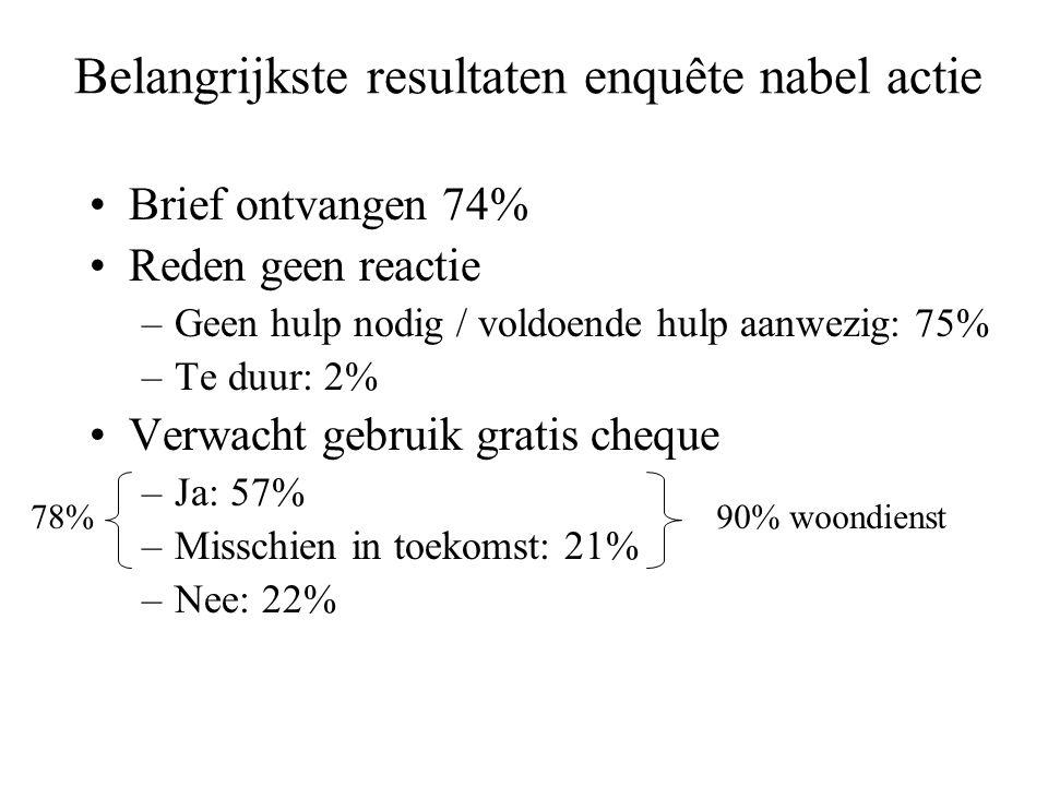 Belangrijkste resultaten enquête nabel actie •Brief ontvangen 74% •Reden geen reactie –Geen hulp nodig / voldoende hulp aanwezig: 75% –Te duur: 2% •Verwacht gebruik gratis cheque –Ja: 57% –Misschien in toekomst: 21% –Nee: 22% 90% woondienst78%
