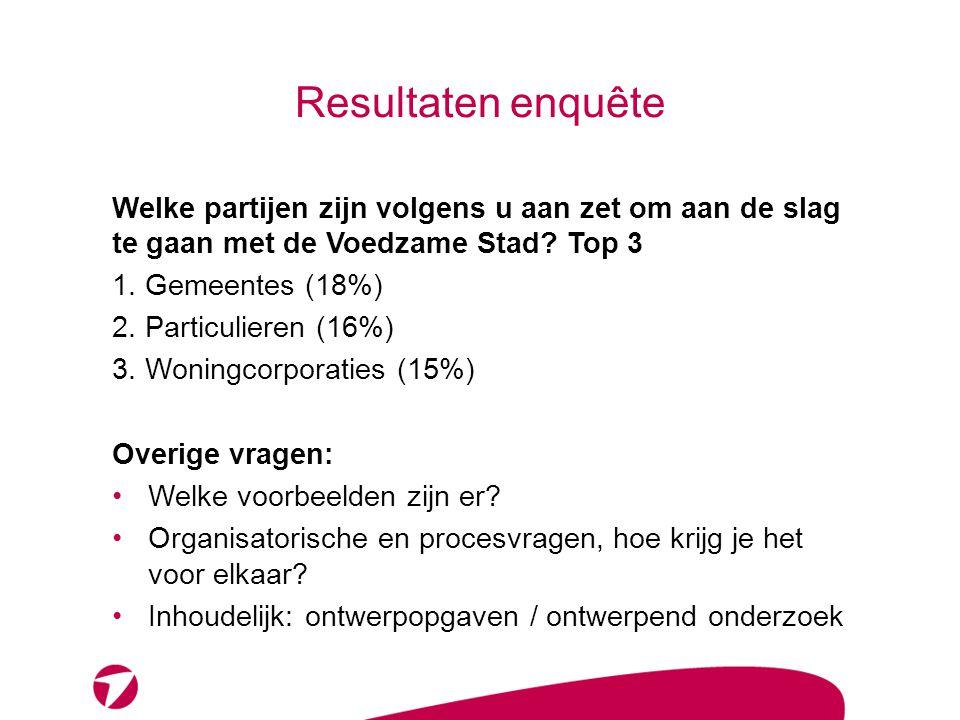 Resultaten enquête Welke partijen zijn volgens u aan zet om aan de slag te gaan met de Voedzame Stad? Top 3 1. Gemeentes (18%) 2. Particulieren (16%)