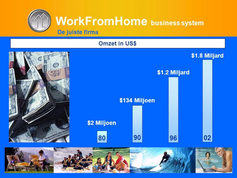 WorkFromHome business system 90 $134 Miljoen 96 $1.2 Miljard 02 $1.8 Miljard 80 $2 Miljoen De juiste firma Omzet in US$