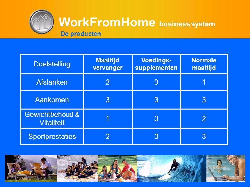 WorkFromHome business system Doelstelling Maaltijd vervanger Voedings- supplementen Normale maaltijd Afslanken231 Aankomen333 Gewichtbehoud & Vitaliteit 132 Sportprestaties233 De producten