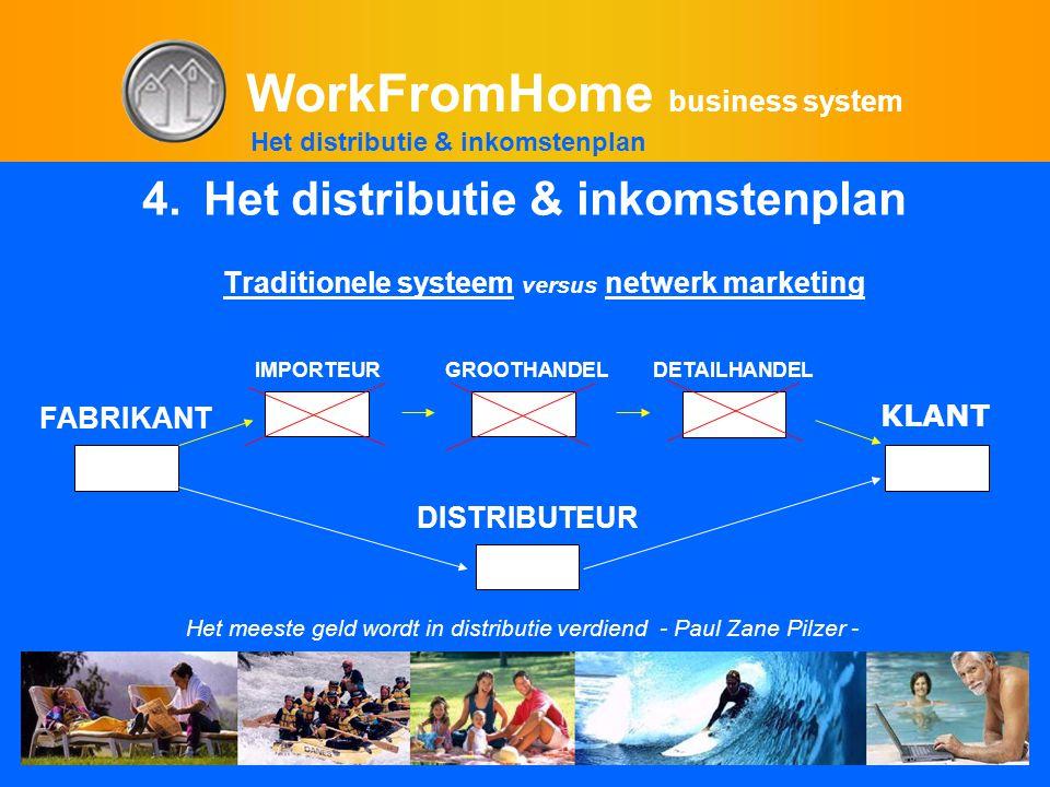 WorkFromHome business system 4.Het distributie & inkomstenplan Traditionele systeem versus netwerk marketing DISTRIBUTEUR Het meeste geld wordt in distributie verdiend - Paul Zane Pilzer - IMPORTEUR 73% Het distributie & inkomstenplan KLANT FABRIKANT GROOTHANDELDETAILHANDEL