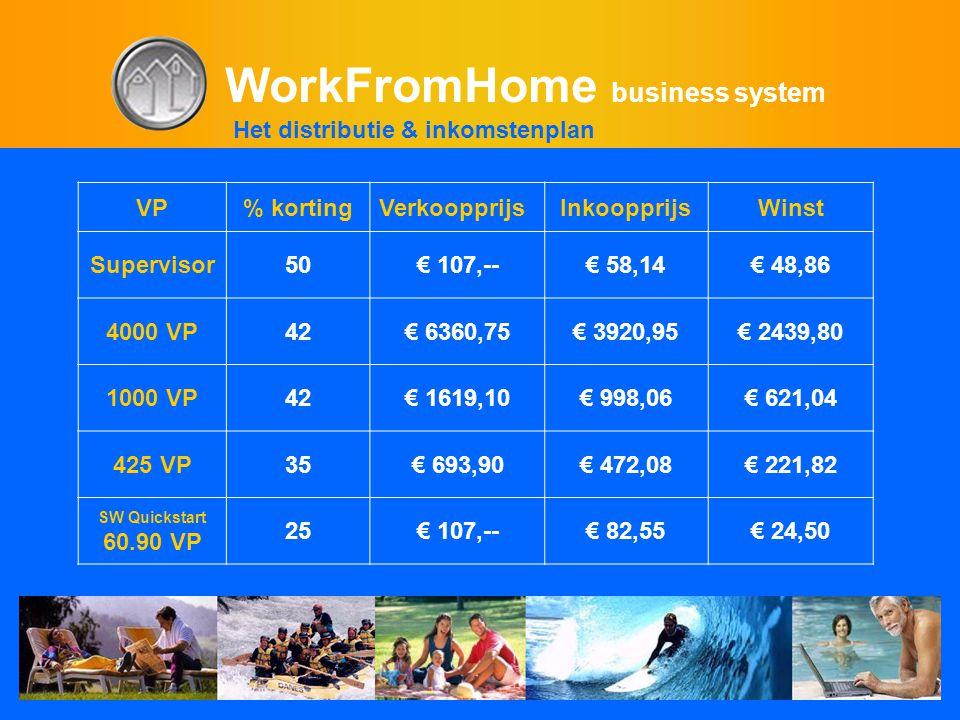 WorkFromHome business system VP% kortingVerkoopprijsInkoopprijsWinst Supervisor50€ 107,--€ 58,14€ 48,86 4000 VP42€ 6360,75€ 3920,95€ 2439,80 1000 VP42€ 1619,10€ 998,06€ 621,04 425 VP35€ 693,90€ 472,08€ 221,82 SW Quickstart 60.90 VP 25€ 107,--€ 82,55€ 24,50 Het distributie & inkomstenplan